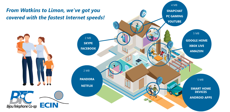 Internet Speeds Needed graphic