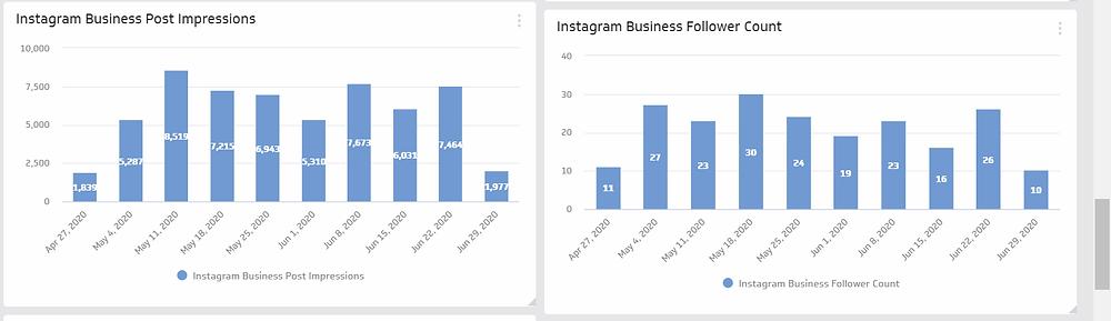 Klipfolio Instagram metrics