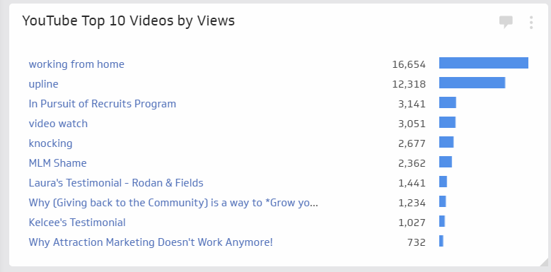Klipfolio youtube top 10 videos by views klip