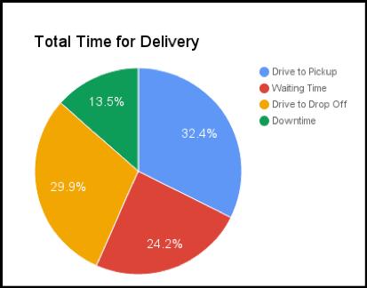 Time Breakdown on a Postmates Run