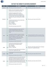 2021 - Summary of Club Renewal Requireme