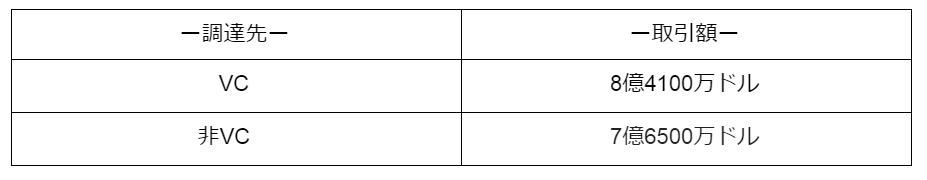 表1-VCと非VCの調達額と取引額比較