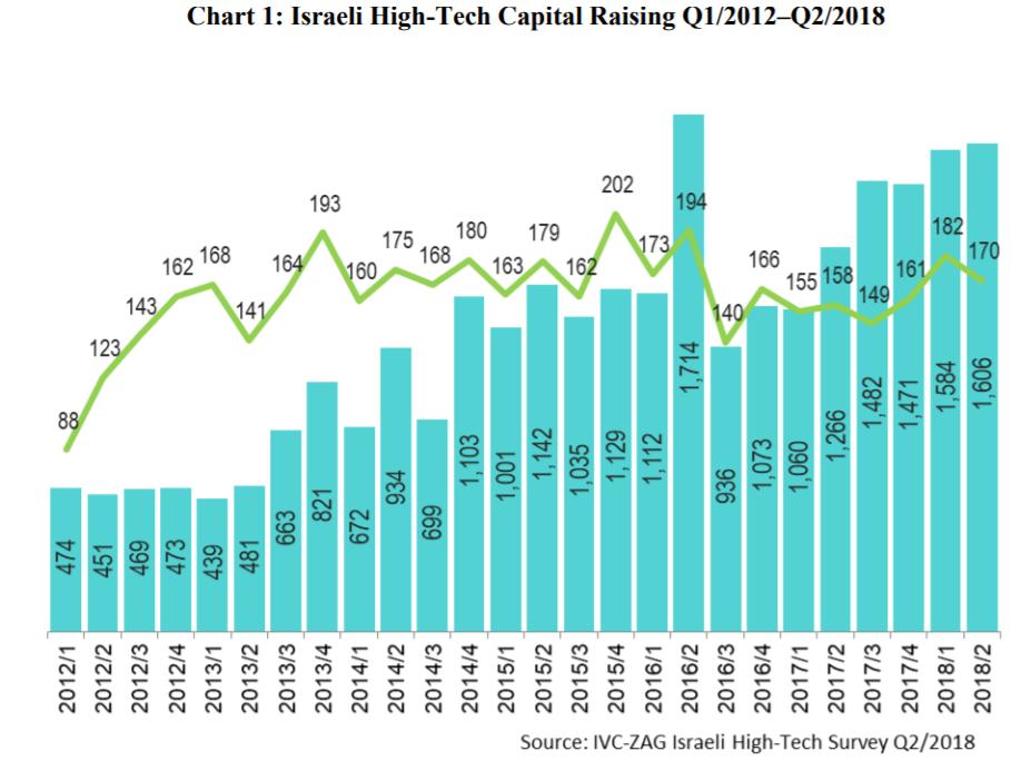 図1: 2012年上半期から2018上半期までの投資額の推移