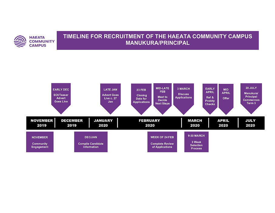 Timeline Manukura Principal Haeata Commu
