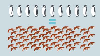 Pinguins podem salvar o planeta?