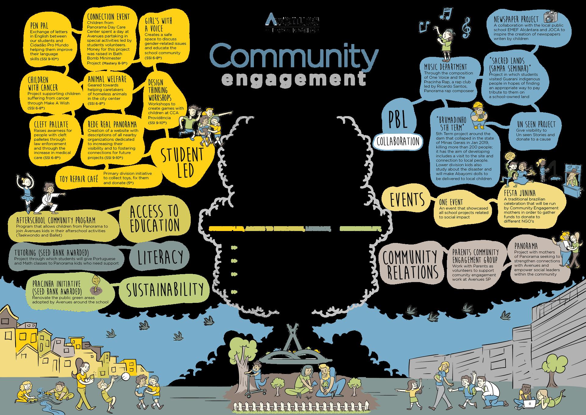 Community Engagement Avenues