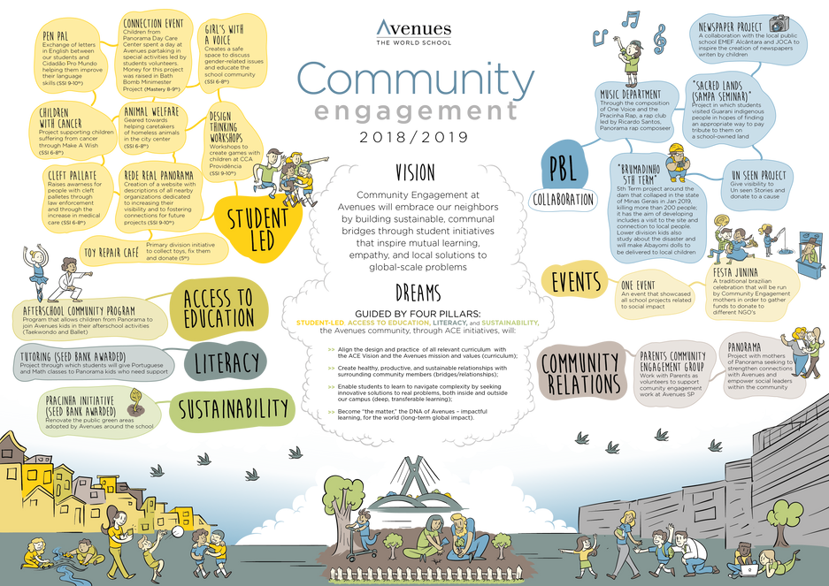Community Engagement Avenues