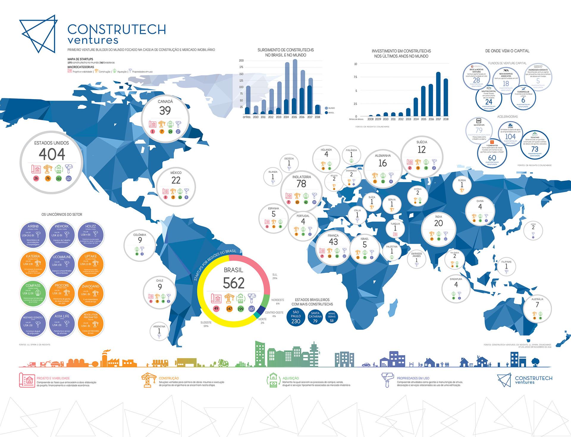 Ecossistema da Construtech