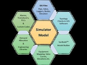Connectivity Model