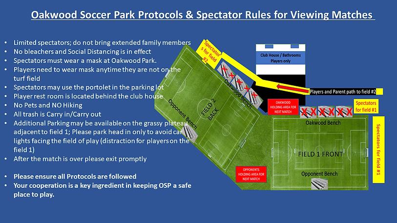 Oakwood Soccer Park Protocols for Specta