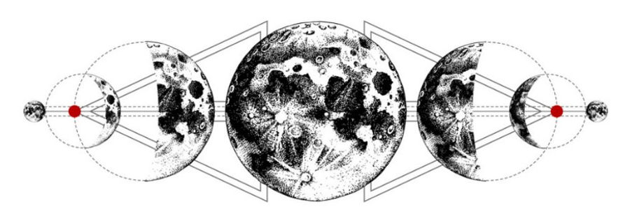 5th house astrology