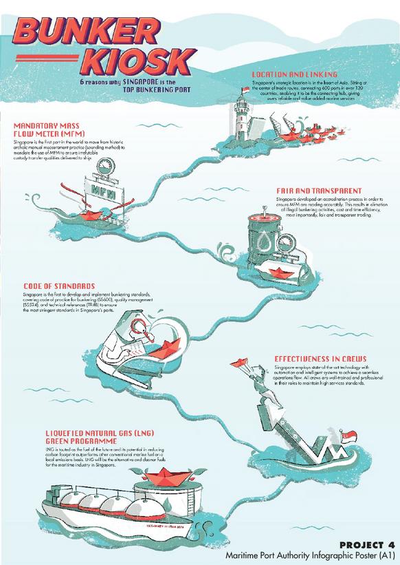 Maritime Port Authority Singapore Poster