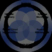 JHCVennDiagram-01.png