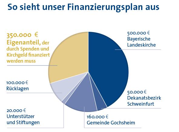 Finanzierung Transp.png