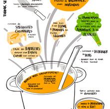 """Synthèse visuelle (réalisée à posteriori - format numérique) d'une """"Think Session"""" réalisée avec l'organisation Cultureghem avec ses bénévoles sur la thématique """"FOOD"""""""