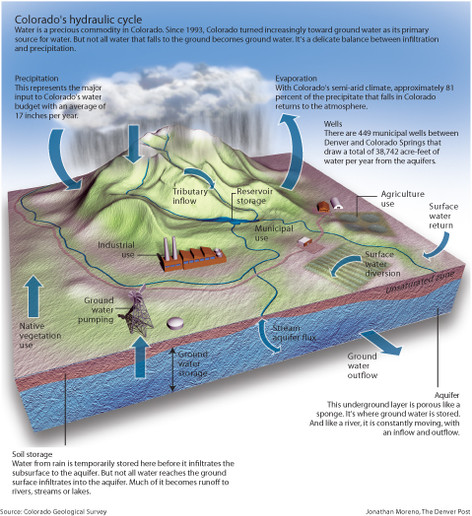 Water+Cycle+graphic.jpg