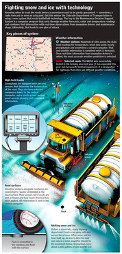 The Latest Technology for Keeping Roads Drivable During the Winter