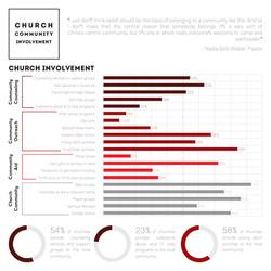 4 - Church Involvment