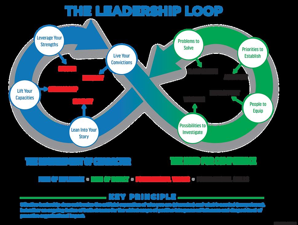PMBA Leadership Loop .png