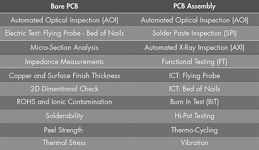 PCB PCBA Assembly Quality Checks QC
