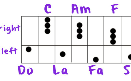 Let's add rhythm to chords that we have learnt before and play your favourite songs!