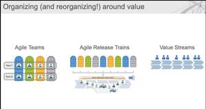Organizing around value