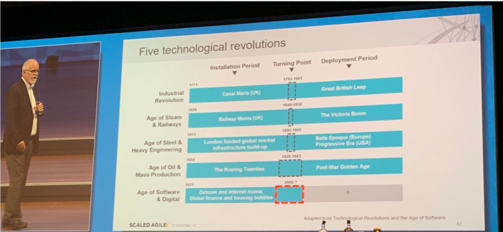 Five technological revolutions