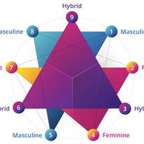 Synthesizing Masculine/Feminine Polarity with the Enneagram