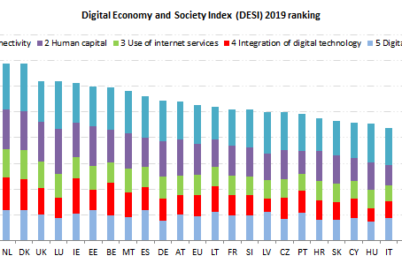 Finland is the most digitally advanced country in the EU in 2019