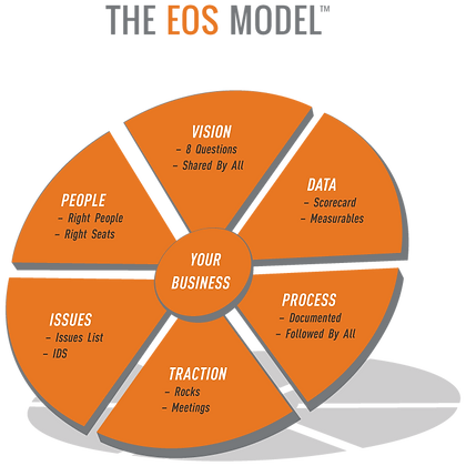 EOS-Model.png
