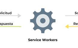Funciones disponibles en PWA y compatibilidades