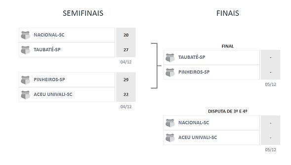 Tabela-SEMIFINAIS-FINAIS.png