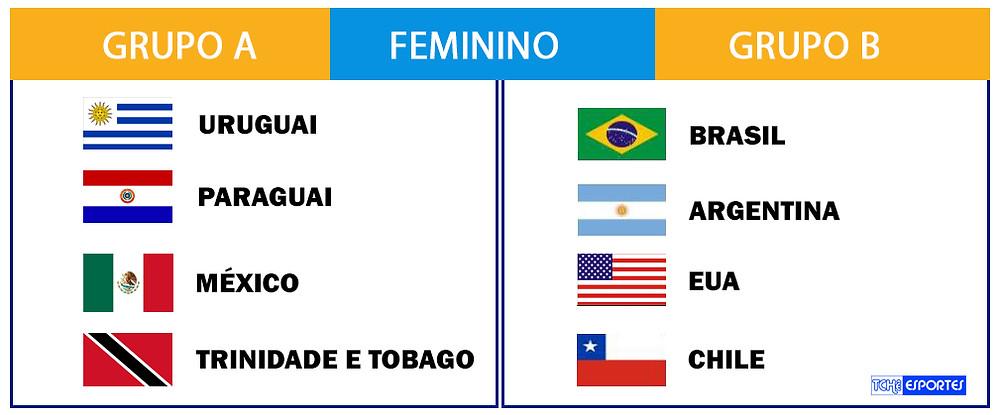 Campeonato Pan-americano de Handebol de Areia Feminino 2018. (arte Tchê Esportes)