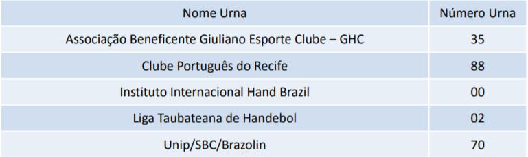 Clube (fonte: CBHB)