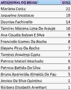Artilheiras do Brasil (fonte divulgação evento)