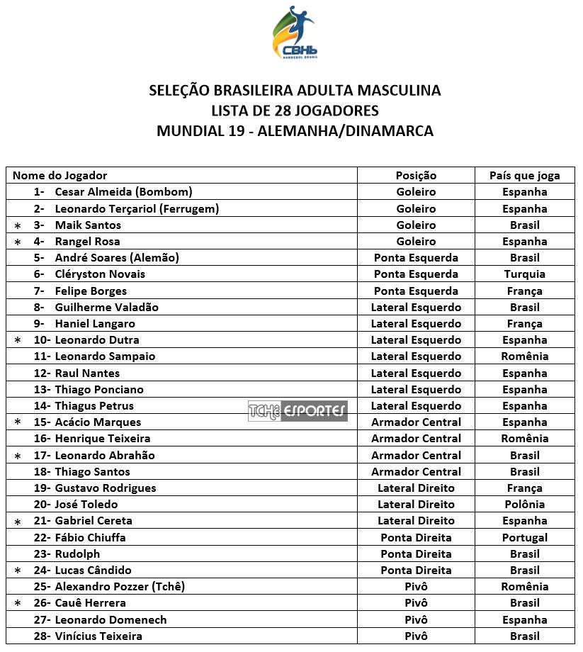 Lista dos 28 convocados. (foto divulgação CBHB)