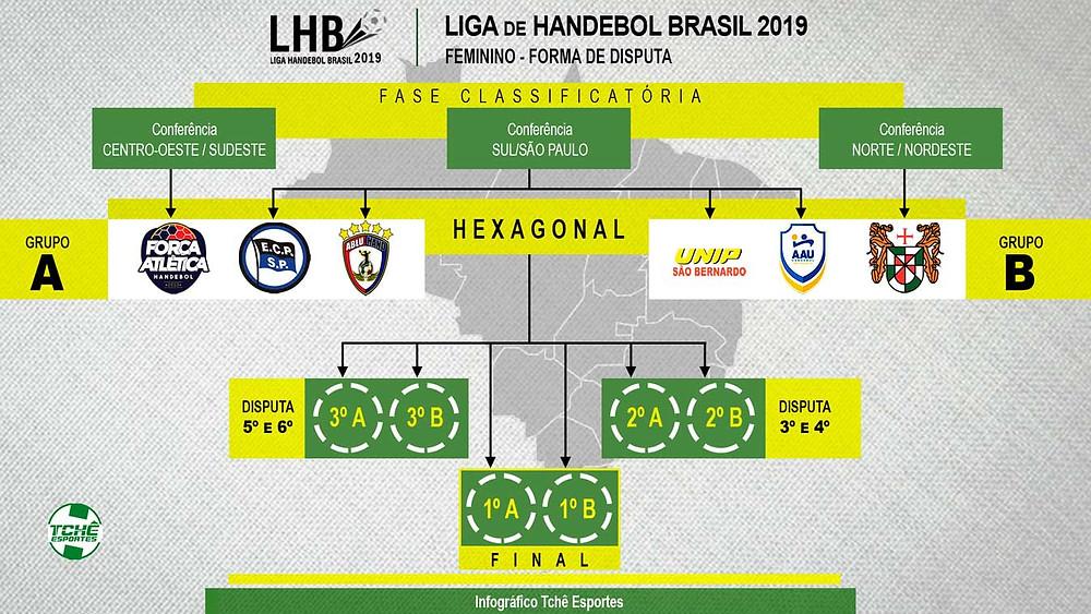 Infográfico: Fase final da Liga Handebol Brasil Feminina