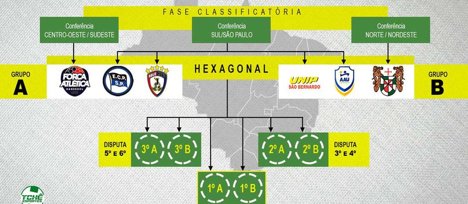 Definidos os classificados para o Hexagonal da Liga Handebol Brasil Feminina