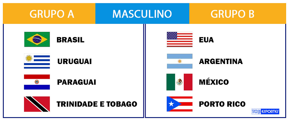 Campeonato Pan-americano de Handebol de Areia Masculino 2018. (arte Tchê Esportes)