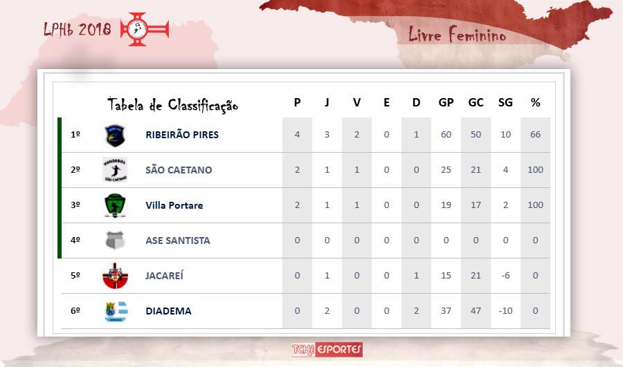 Tabela de Classificação Livre Feminino - Liga Paulistana de Handebol 2018 (arte Tchê Esportes)
