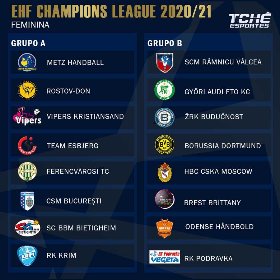 Grupos da Liga dos Campeões EHF 2020/21