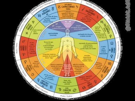 Casas Astrológicas e os Chakras