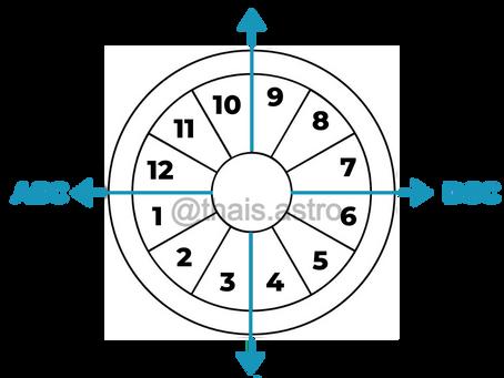 O que são Casas Astrológicas?