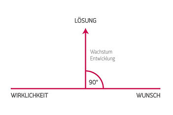 Gruber-90°Methode-Grafik.jpg