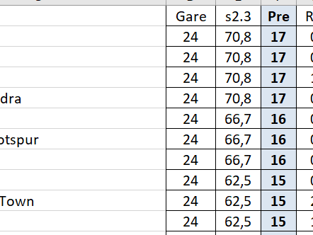 Statistica Somma Gol 2.3