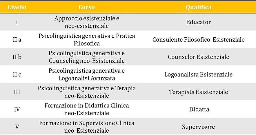 corso neo-esistenziale tabella.jpg