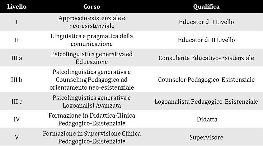 corso pedagogico neo-esistenziale tabell