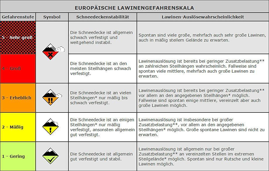 Lawinen_Gefahrenstufen_-_Südtirolalpin.j
