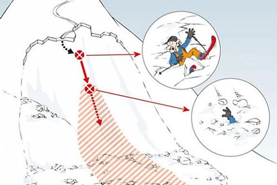 Südtirolalpin - Lawinensuche lernen