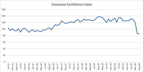 Consumer confidence.png